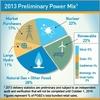 PG&Eが再生可能エネルギー発電率20%を達成