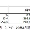 三井住友フィナンシャルグループ(8316)の2018年3月期第1四半期決算