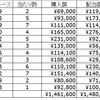 オートレースの年間収支(2016)