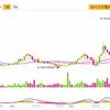 BNBトークンはBINANCEの有望コイン!特徴・機能を紹介|取引所内の手数料が0.05%になる仮想通貨