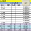 【2018.3.10】中山⑪G3中山牝馬S予想 ◎オートクレール