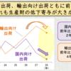 平成28年通年では、国内向け出荷、輸出向け出荷ともに前年比低下、いずれも生産財の低下寄与が大きく、輸出向け出荷はアジア向け出荷が不振
