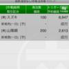 8/3振り返り(デイトレ無し)