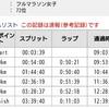 【速報】湘南国際マラソン2019