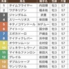 4/15皐月賞枠順確定と買い目