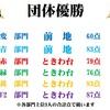7/11(土)カラコン成績