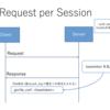 gorilla/csrf で安全なWebフォームを作る