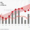 丸紅(8002)の利回りは5.2%