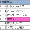 【東京・阪神】新偏差値予想表・厳選軸馬 2020/6/7(日)