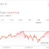 【アメリカ株投資・モメンタム】マスターカード(MA)を224.5ドルで「エイヤァ!!」と購入しました