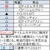 函館SS&ラジオNIKKEI賞の狙い目~♪