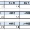 Excelで表形式に入力されてしまったデータを整形するにはINDEX関数が便利