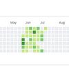 一時期やっていたGithubでOSSやってもいないのに毎日草を生やす活動について