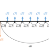 債券とローン(融資)、変動金利と固定金利