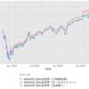 eMAXIS Slim世界株式インデックスは3種類もある!(オールカントリー、除く日本、3地域均等)どれにするべき?