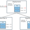 Azure Container Service の Kubernetes に YAML ファイルを使ってデプロイする
