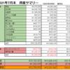 【前月比+4.96%】2021年7月末の資産公開【純資産¥12,237,097】
