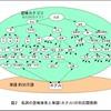 【自然言語処理】日本語語彙体系を用いた論文