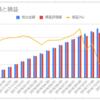 【DC積立】確定拠出年金の運用報告!18ヶ月1週目は-10,461円(-11.38%)でした。【アップル・ショック!】