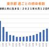 東京都 新型コロナ 209人感染確認 5週間前の感染者数は573人