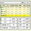 Excel×株⑧P♯1 かもめさんとコラボ!(前編)