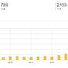ブログ開始2ヶ月で月間2,000PV!順調に目標を達成したものの・・・見えてきた課題と目指す姿