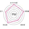 【必読】パパのお金の話57〜不況時に強いおすすめ銘柄3選〜
