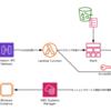 SAP 回線オープンを見習って雑な AWS API オープンを作ってみた