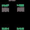 仮想マシンと仮想ブリッジでブリッジ冗長化を試してみた
