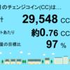 1月分の茂原市本納1号発電所のチェンジコインは29,548CCでした!