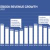 Facebook広告は効果ある?FB広告の費用対効果を事例で紹介【2019最新】