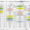 ラグビーW杯出場20ヶ国のランキング(ラグビー・名目GDP・1人当たりGDP・人口)