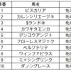 福島牝馬ステークス2019予想 血統にまつわるデータから結論