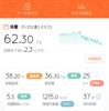 2017/10/25 糖質制限ダイエット44日目