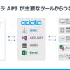 iPad POS レジのユビレジ APIをドライバー化:各種ツールから接続してみた