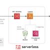 GitHub メンションを Slack DM する機能を Serverless Framework で作った話