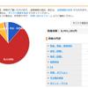 慶應大学院生の総資産報告【2019年1月11日0時】