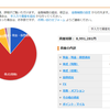 慶應大学院生の総資産報告【2018年8月】