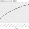 アニメ公式Twitterアカウントのフォロワーの推移について