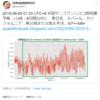 【悲報】『台湾地震預測研究所』さんの予測では予測では8日以内に東日本・ネパール・カリフォルニア・東台湾または南太平洋でM7+~M8+!8月25日7時頃からは関東を中心に『地鳴り』の投稿が続出!『首都直下地震』・『南海トラフ地震』なの?