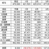 2020年3月度家計簿(共働き4人 家族)