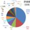 30代4人家族の家計簿&資産運用状況報告☆【2020年12月】