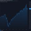 2020-09-15 週明け米国株の状況