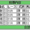 9/4(日)複勝コロガシの予想。11時時点オッズで1,200円→12,200円