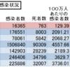 欧米メディアがざわつき始めた日本の死者数の奇跡的な少なさ