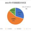 【資産状況】【配当の軌跡】2021年7月の金融資産は723万円!