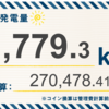 7/19〜7/25の総発電量は11,779.3kWh(目標比87%)でした!