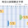 【MU Legend】8/13(月) 時空の狭間暴走予想