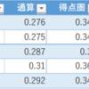 2018得点圏で通常時と異なる成績を残した選手ランキング