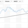 ドルインデックスは下落継続 - 新興国通貨は上昇か